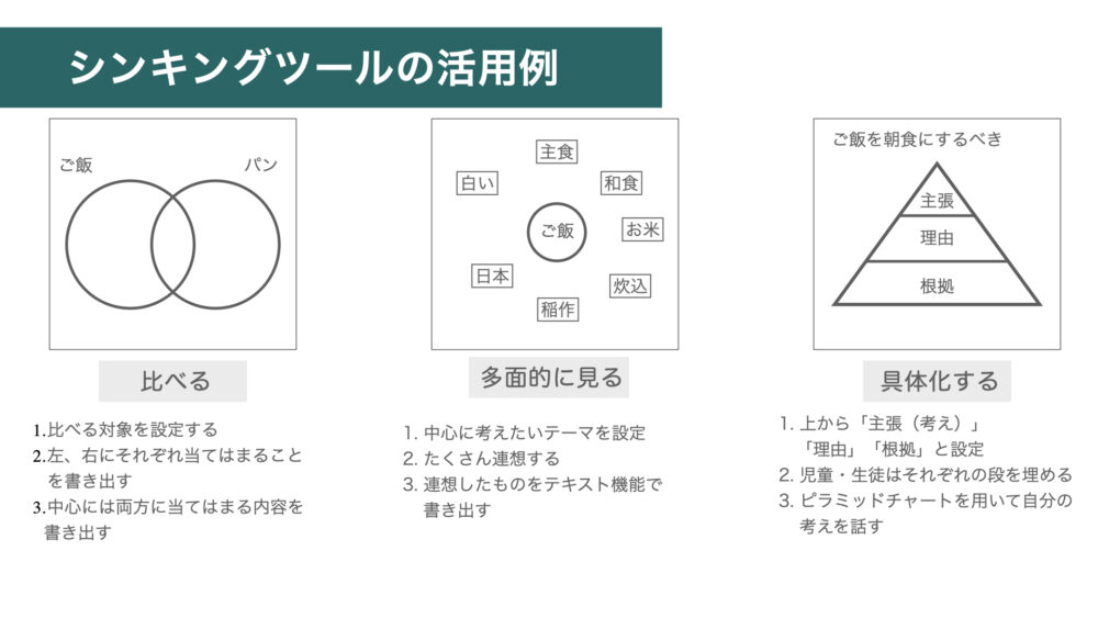 シンキングツールの活用例